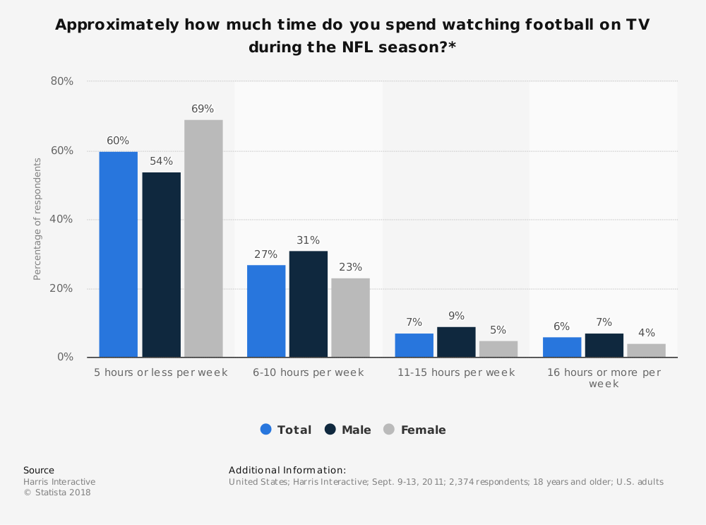 Time spent watching NFL football on TV 2011