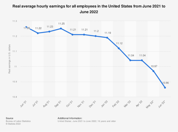 Statistic: Real average hourly earnings for all employees in the United States from May 2020 to May 2021 | Statista