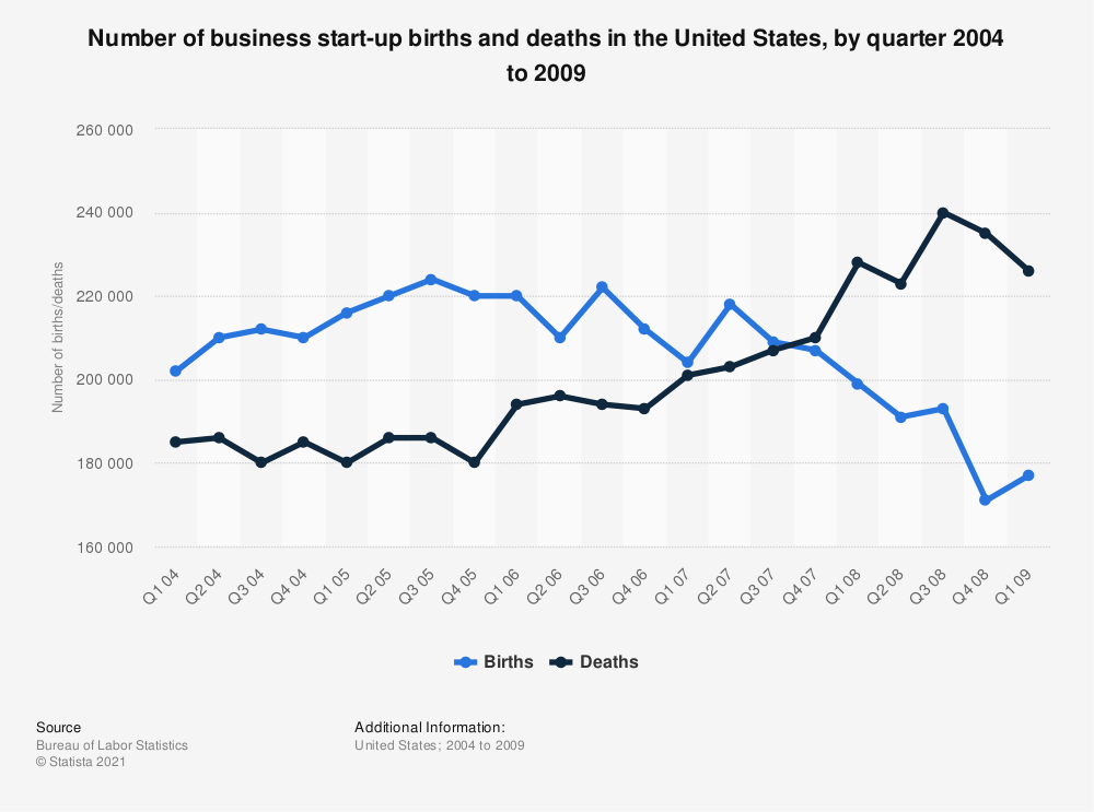 Start-up business births and deaths in the U.S., by