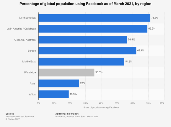 Should we replace Facebook with our personal websites? 6