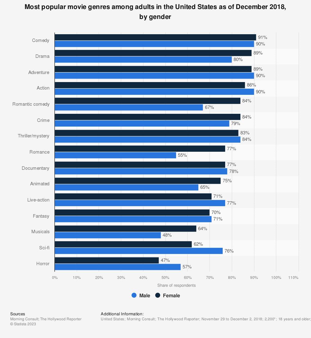 Favorite Movie TV Genres In The U S By Gender 2016 Statistic