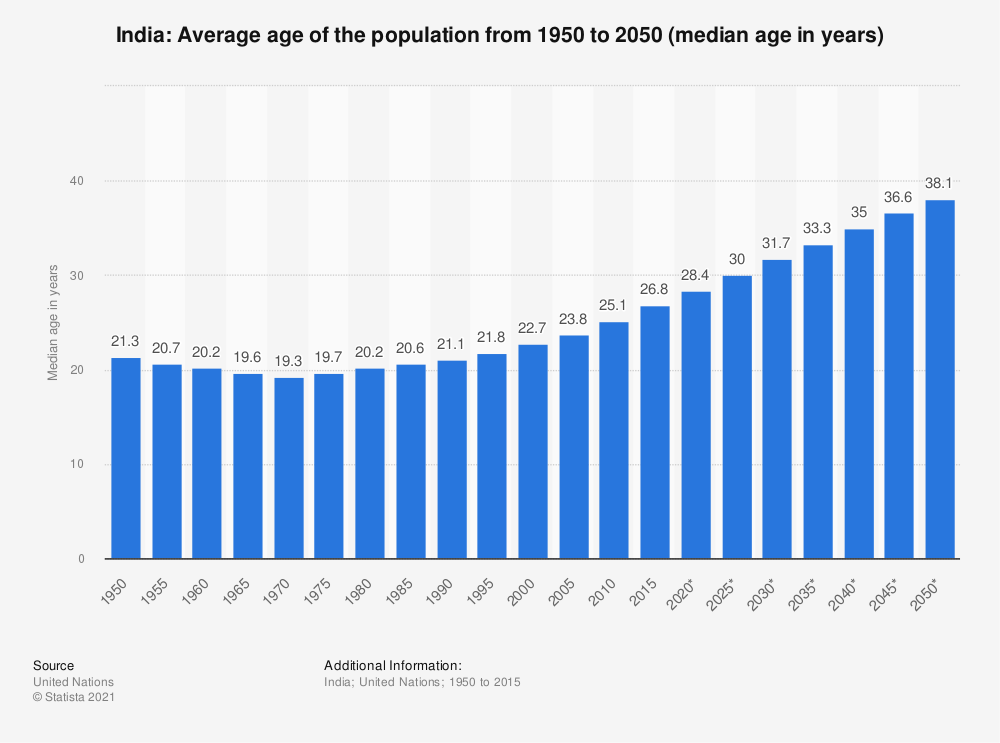Statistic: India: Average age of the population from 1950 to 2050 (median age in years) | Statista