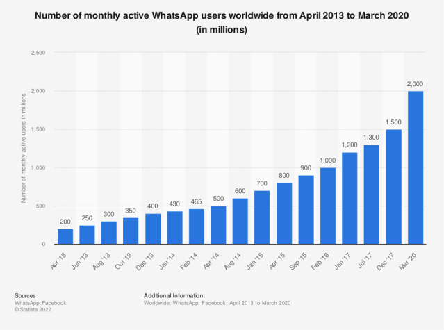 Statistic: Number of monthly active WhatsApp users worldwide from April 2013 to January 2017 (in millions) | Statista
