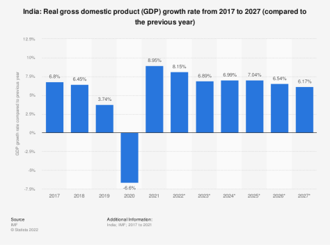 Statistic: India: Real gross domestic product (GDP) growth rate from 2004 to 2014 (compared to the previous year) | Statista