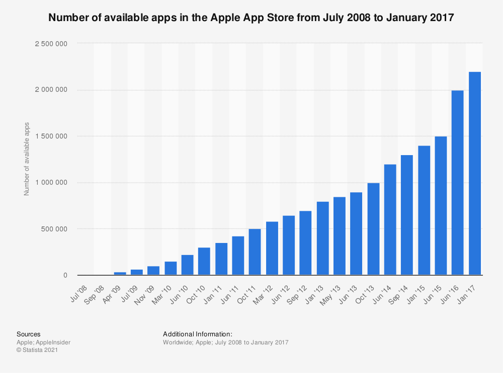 Statistic: Number of available apps in the Apple App Store from July 2008 to September 2014 | Statista