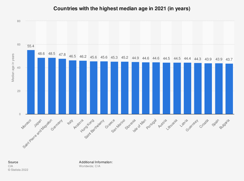 Statistic: Median age of the population in selected countries in 2013 (in years) | Statista