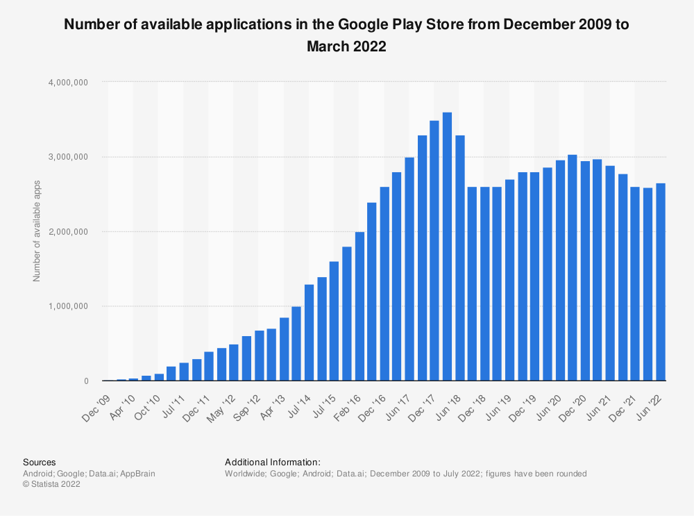 Statistic: Number of available applications in the Google Play Store from December 2009 to July 2014 | Statista