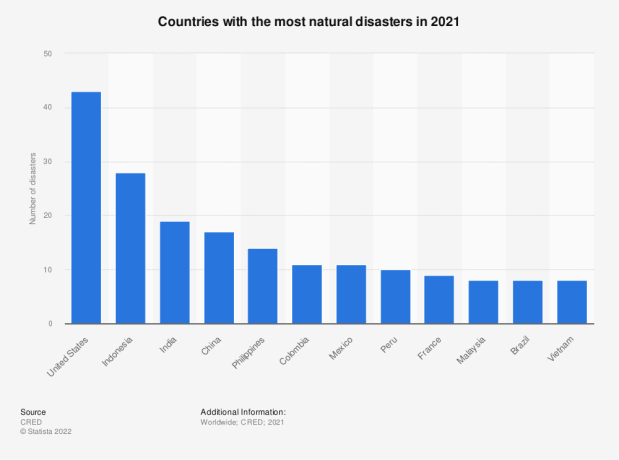 Statistic: The ten countries with the most natural disasters by type of disaster in 2014 | Statista
