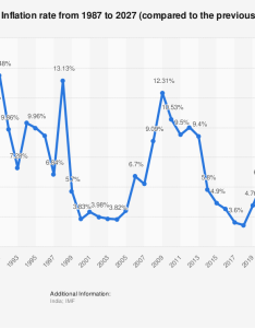 inflation rate in india statista also rh