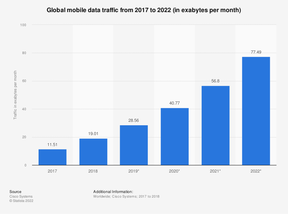 Statistic: Global mobile data traffic from 2015 to 2020 (in exabytes per month) | Statista