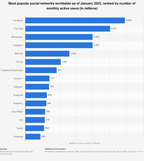 Most used social media 2021   Statista