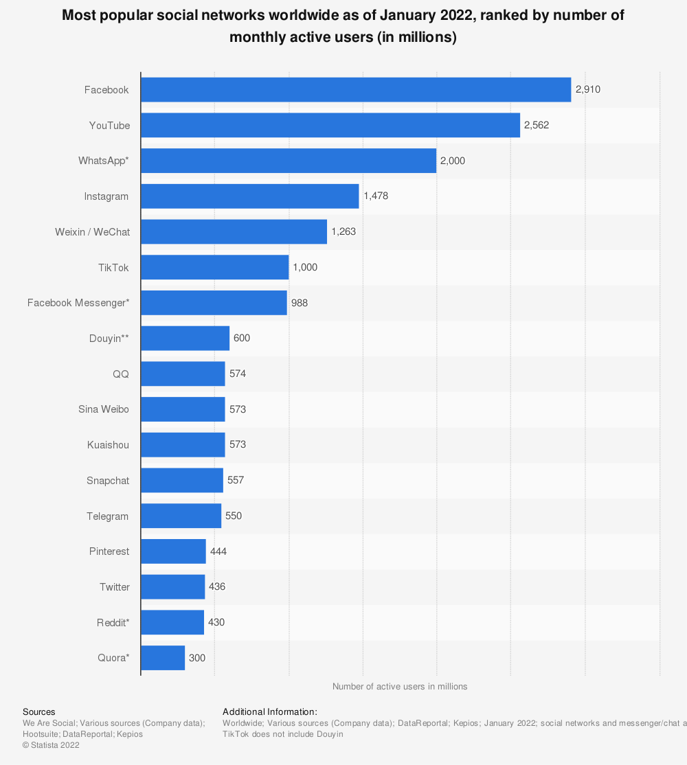 Statistic: Most popular social networks worldwide as of April 2020, ranked by number of active users (in millions) | Statista