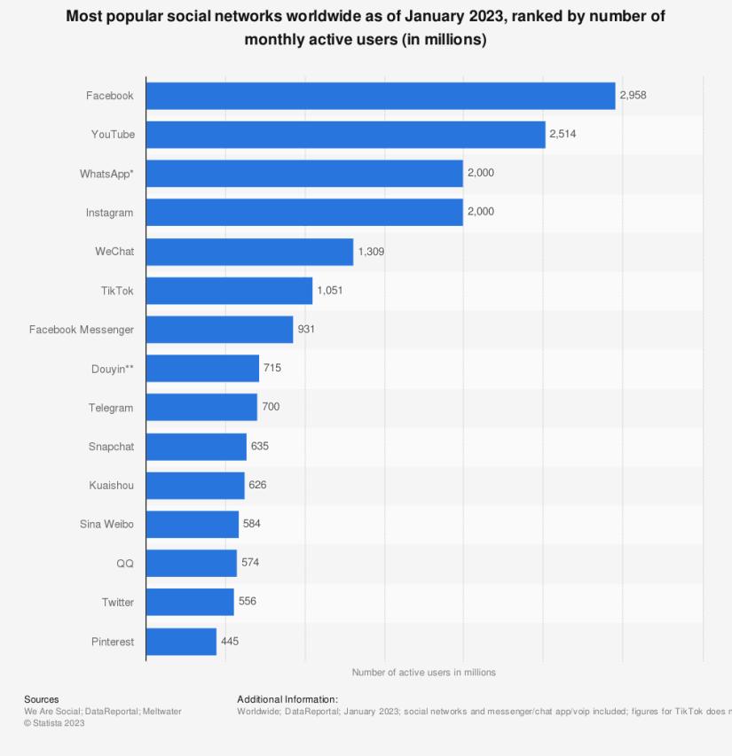 Statistique: les réseaux sociaux les plus populaires dans le monde en octobre 2019, classés par nombre d'utilisateurs actifs (en millions)    Statista