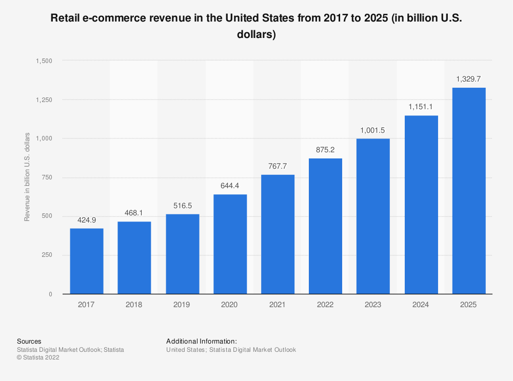 Statistic: U.S. retail e-commerce sales from 2010 to 2018 (in billion U.S. dollars) | Statista