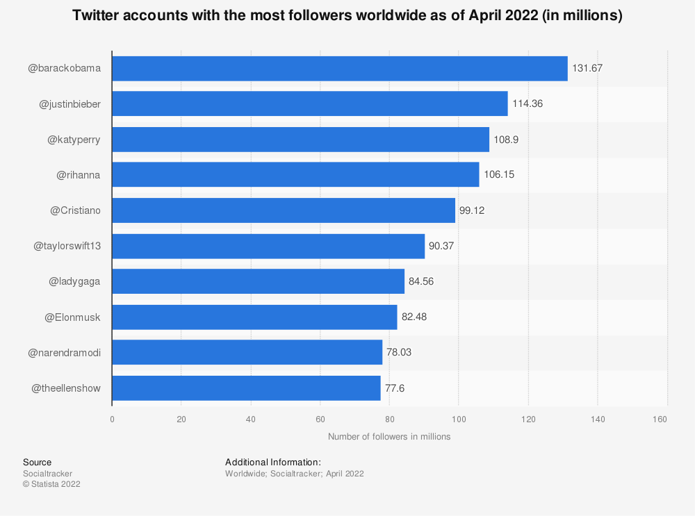 Statistic: Twitter accounts with the most followers worldwide as of December 2013 (in millions) | Statista
