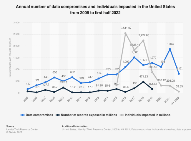 Statistic: Annual number of data breaches and exposed records in the United States from 2005 to 2016 (in millions) | Statista