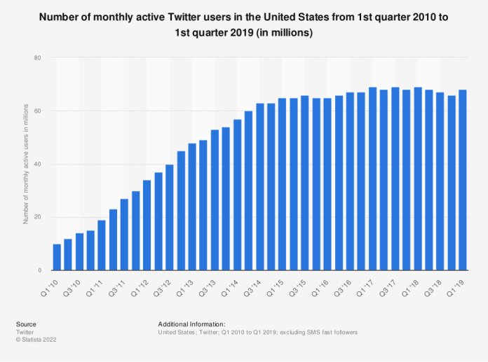 Statistic: Number of monthly active Twitter users in the United States from 1st quarter 2010 to 1st quarter 2019 (in millions) | Statista