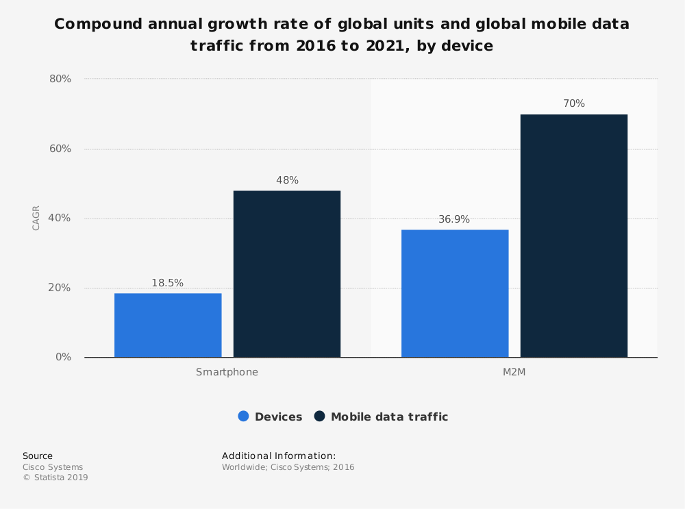 Statistic: Compound annual growth rate of global units and global mobile data traffic from 2015 to 2020, by device | Statista