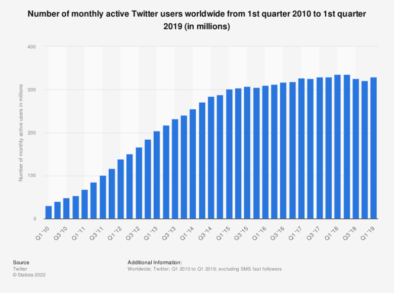 Statistic: Number of monthly active Twitter users worldwide from 1st quarter 2010 to 1st quarter 2017 (in millions) | Statista