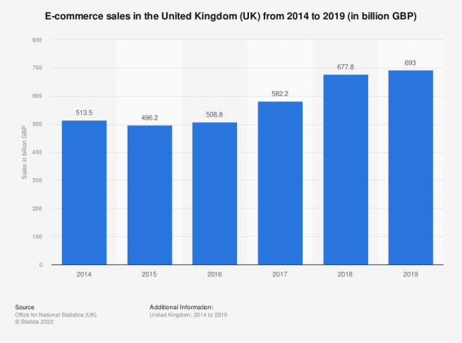 Statistic: E-commerce sales in the United Kingdom (UK) from 2014 to 2019 (in billion GBP)   Statista