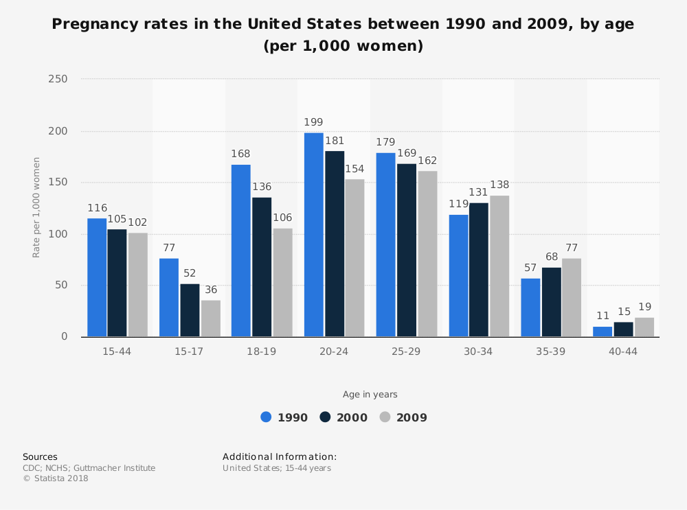 United States - pregnancy rates by age group   Statistic