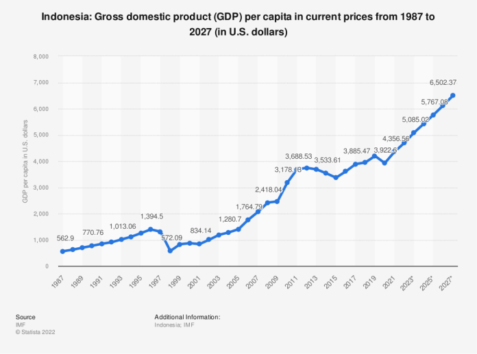 Trip To The World Indonesia Gdp