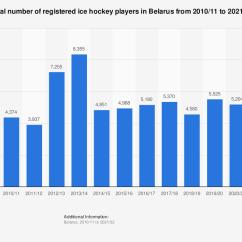 Hockey Player Diagram Kenwood Radio Wiring Harness Registered Ice Players In Belarus 2010 2018 Statistic