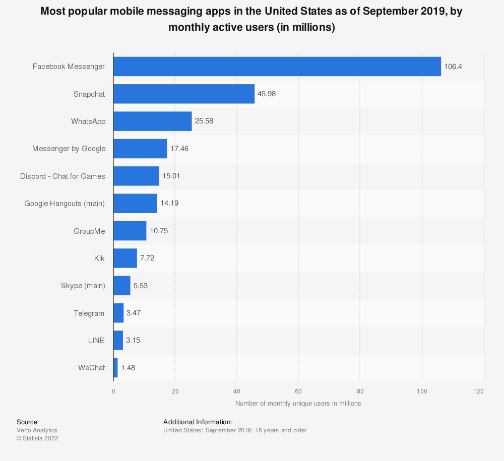 Statistic: Most popular mobile messaging apps in the United States as of June 2019, by monthly active users (in millions) | Statista
