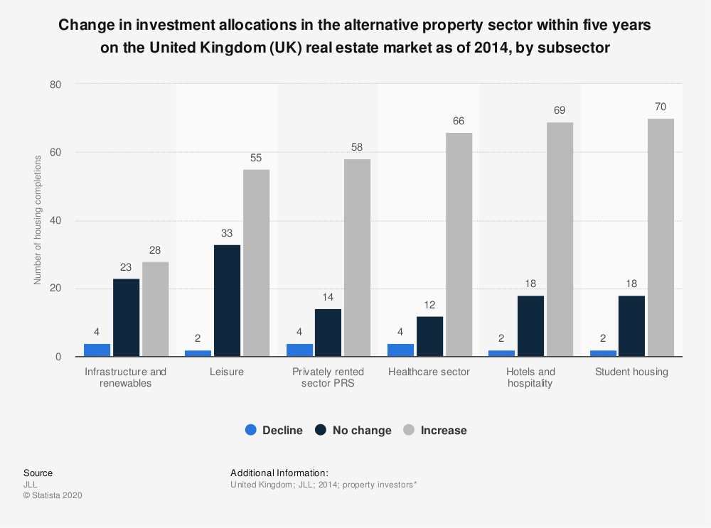 UK alternative property: investment forecast in 2014
