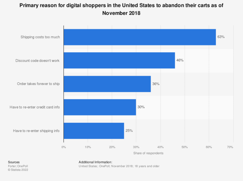Statistic: Primary reason for digital shoppers in the United States to abandon their carts as of November 2018   Statista