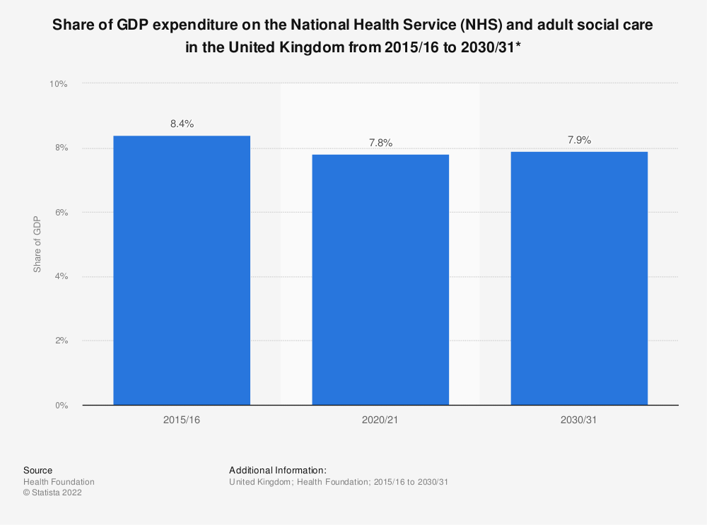 Britain Statistic: Share of GDP expenditure on theBritain National Health Service (NHS) and adult social care in the United Kingdom from 2015/16 to 2030/31* | Statista