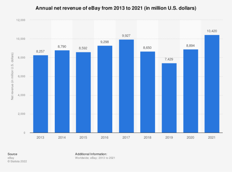 Statistic: Annual net revenue of eBay from 2013 to 2019 (in million U.S. dollars) | Statista