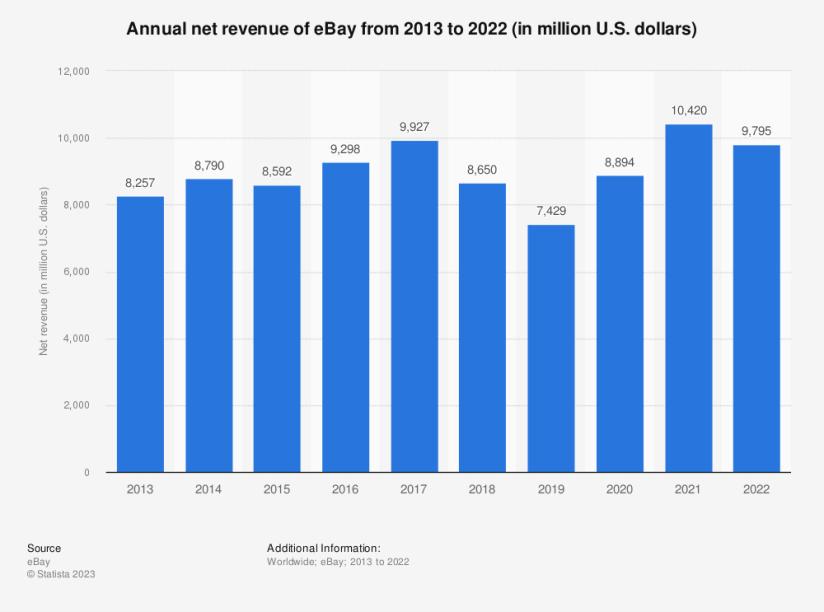 Statistic: Annual net revenue of eBay from 2013 to 2019 (in million U.S. dollars) | Statista