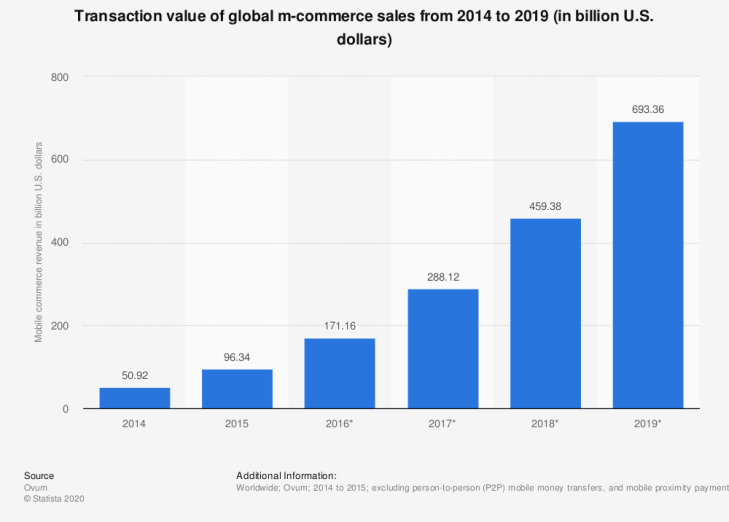 Image result for mobile commerce 2018