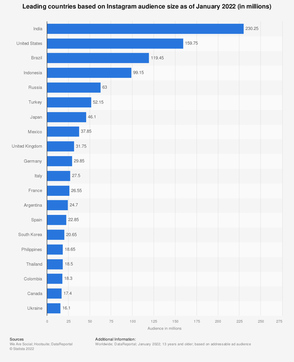 Statistic: Leading countries based on Instagram audience size as of April 2020 (in millions) | Statista