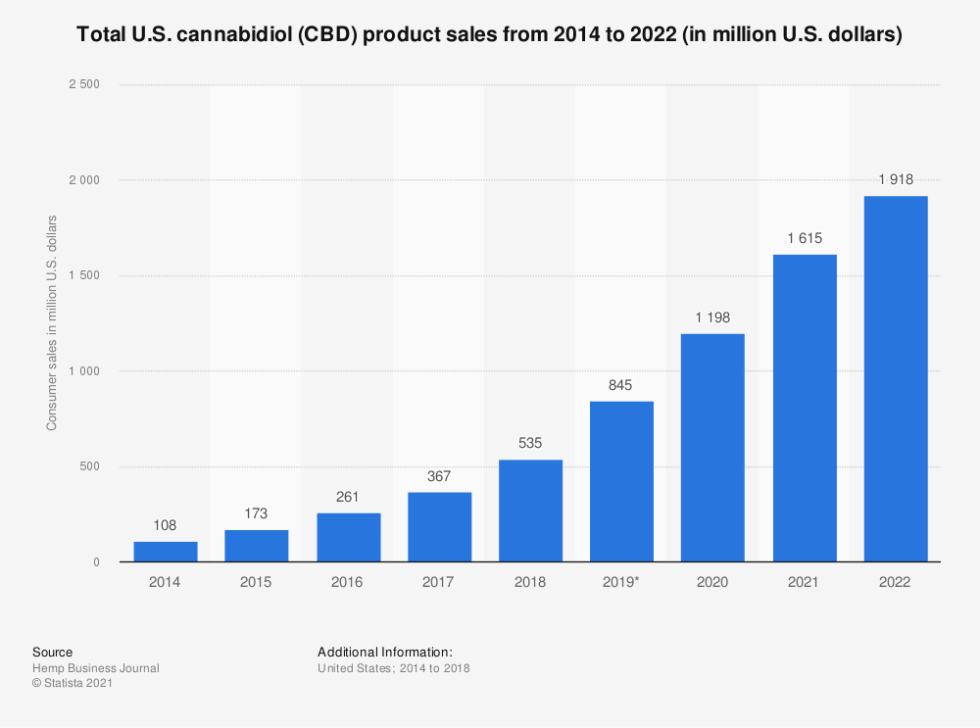 Statistic: Total U.S. cannabidiol (CBD) product sales from 2014 to 2022 (in million U.S. dollars)   Statista