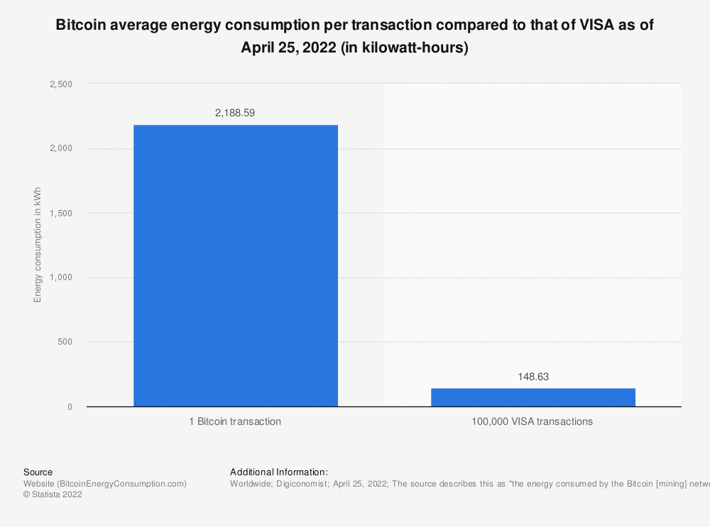 Statistic: Bitcoin average energy consumption per transaction compared to that of VISA as of September 24, 2021 (in kilowatt-hours) |  Statesman