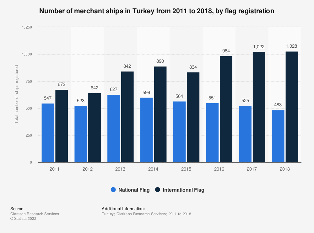Gemi Bayrağı Neden Önemlidir?, Statistic: Number of merchant ships in Turkey from 2011 to 2018, by flag registration | Statista