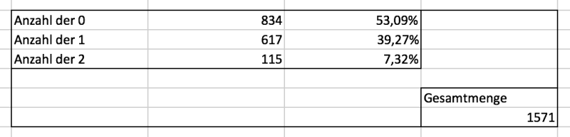 Ergebnisse der dritten Gold-Fibonacci-Analyse