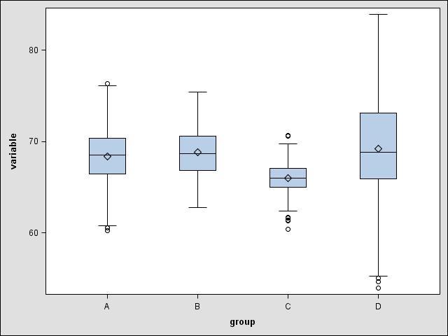 Graphics for bivariate data: Parallel box plots