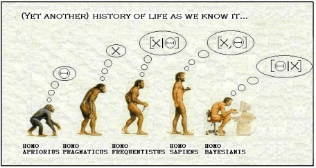 Bayesian Evolution