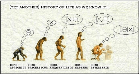 Bayesian Evolution