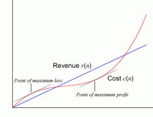 How to Find The Maximum Profit in Calculus