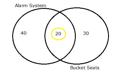 Venn diagram showing that 20 out of 40 alarm buyers purchased bucket seats.