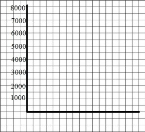 How to Make a Bar Graph in Statistics: Easy Steps