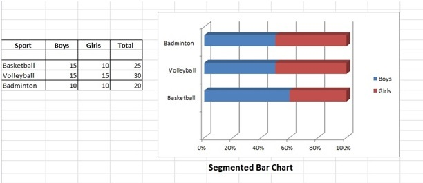 Bar Chart Bar Graph Examples Excel Steps & Stacked Graphs