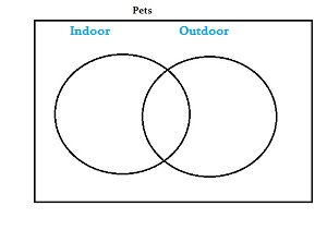 Draw a Venn Diagram in Statistics: Easy Steps
