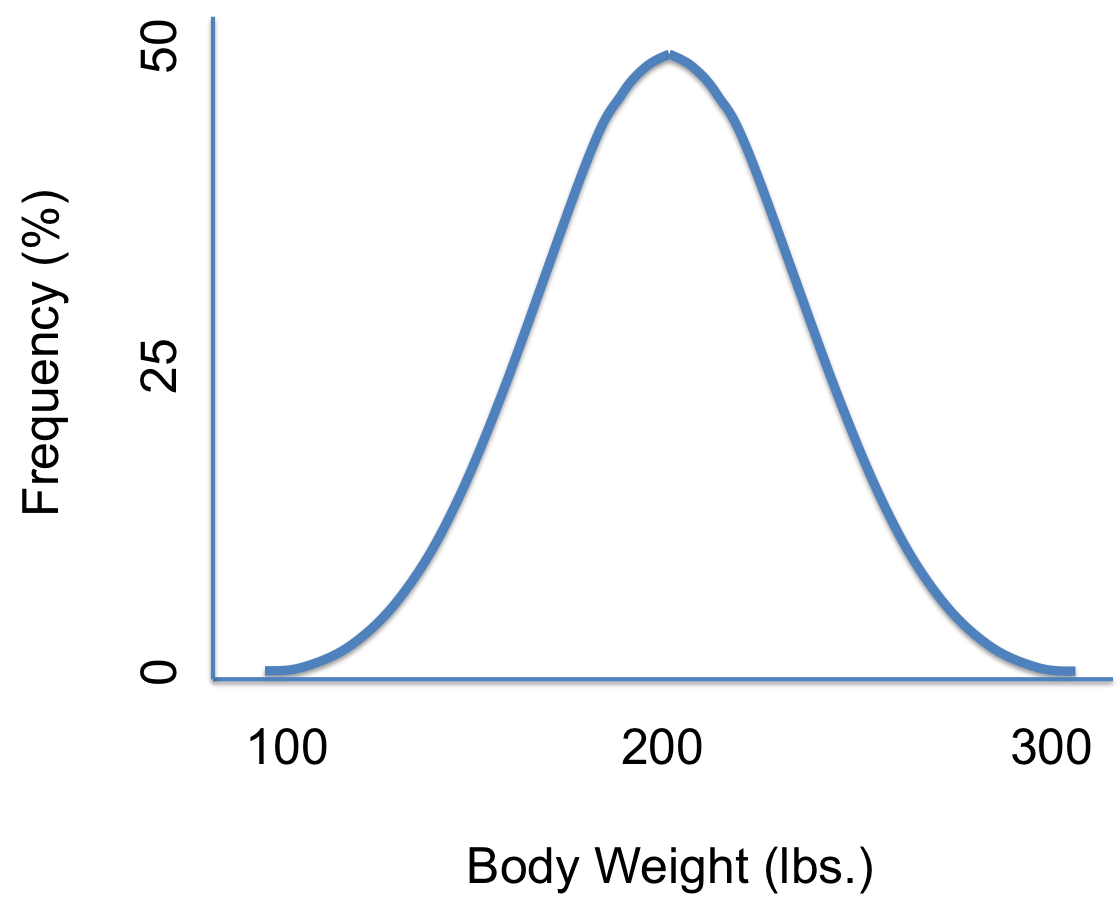 Density Curve Examples