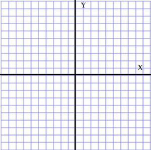 Cartesian Plane Definition and Quadrants