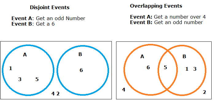 six set venn diagram labeled of an atom disjoint events: definition, examples